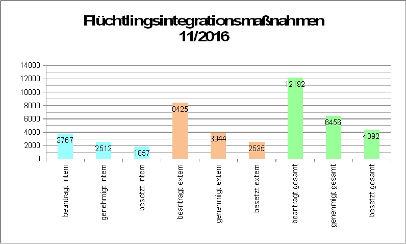 Flüchtlingsintegrationsmaßnahmen Stand 11/2016