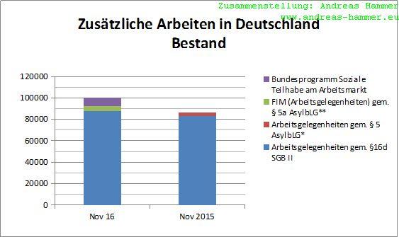 Zusätzliche Arbeiten in Deutschland