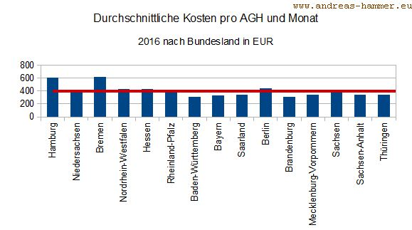 Grafik Durchschnittliche Kosten AGH 2016 pro Teilnahme und Monat nach Bundresländern