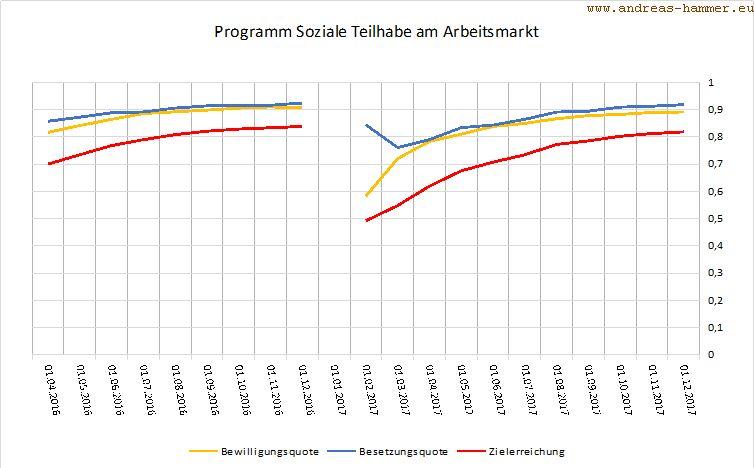 Entwicklung Programm Soziale Teilhabe am Arbeitsmarkt