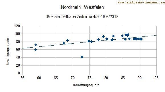 Streudiagramm Bewilligungs- und Besetzungsquoten 4/2016-6/2918 in NRW