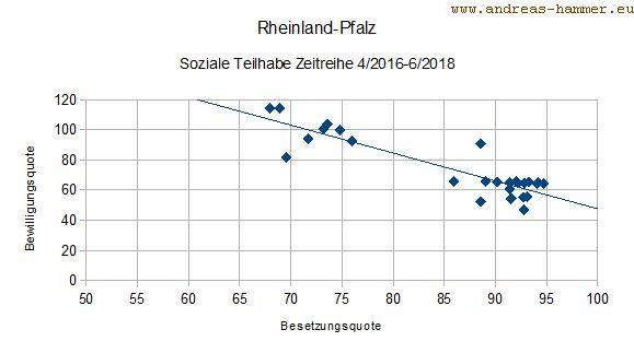 Streudiagramm Zusammenhang von Bewilligungs- und Besetzungsquoten in Rheinland-Pfalz