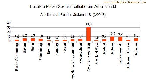 Grafik Verteilung der besetzten Plätze nach Bundeslaendern