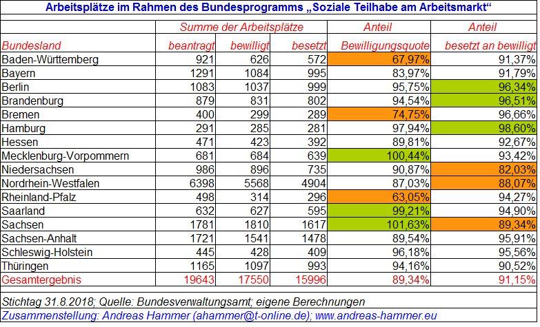 Soziale Teilhabe nach Bundesländern Stand 8/2018