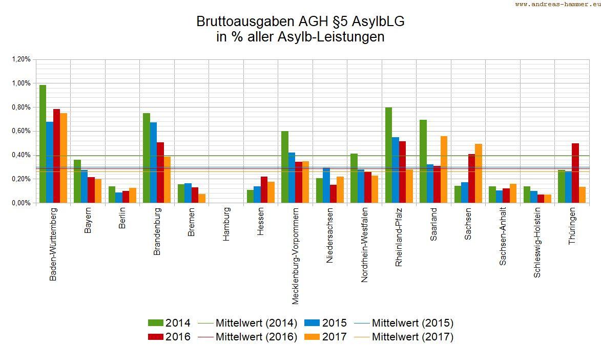 Bruttoausgaben für AGH nach Bundesländern in Prozent der Asylbewerberleistungen