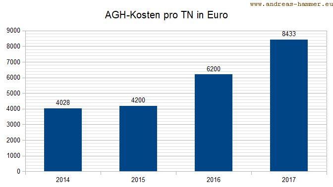 AGH-Kosten pro Teilnehmer/in