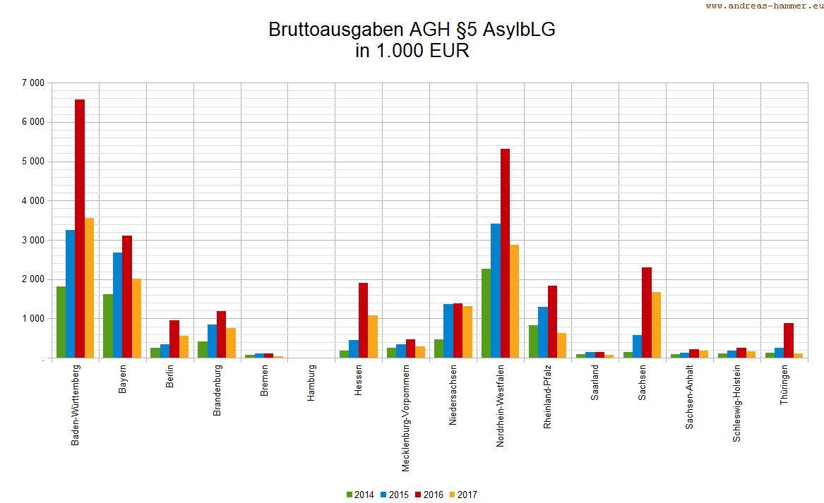Bruttoausgaben für AGH nach Bundesländern