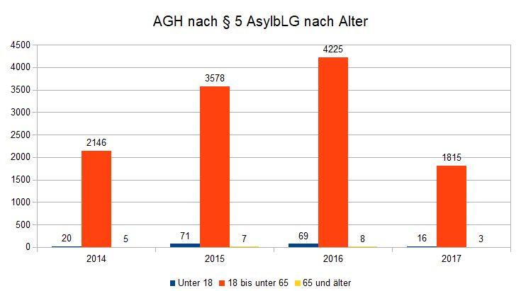 AGH-TN nach Alter
