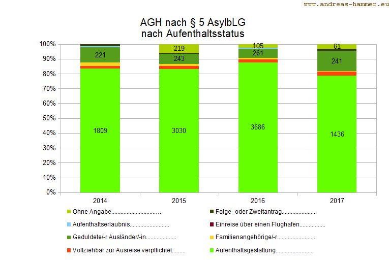 AGH-TN nach Aufenthaltsstatus