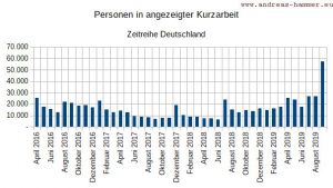 Grafik Kurzarbeit