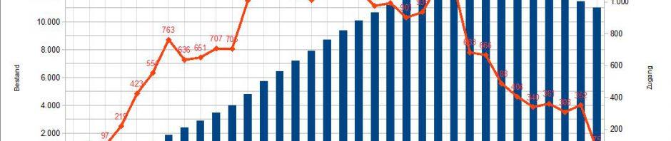 Entwicklung der Zahl der Teilnehmenden im Programm zum Abbau von Langzeitarbeitslosigkeit